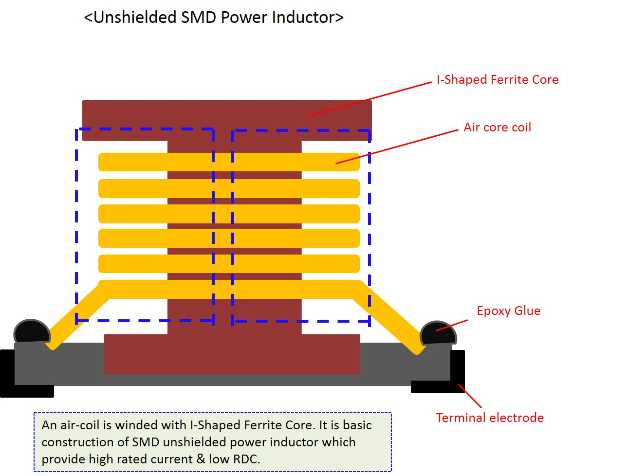 Unshielded Power Inductor